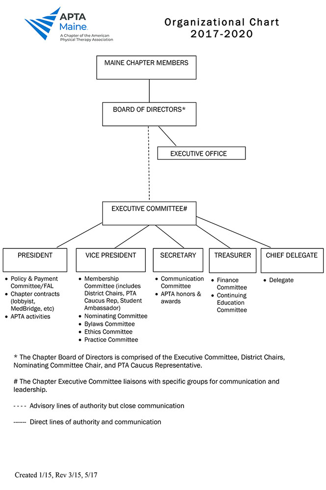 APTA Maine Chapter Organizational Chart